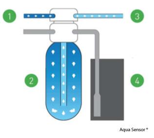 Illustratie werking waterontharder